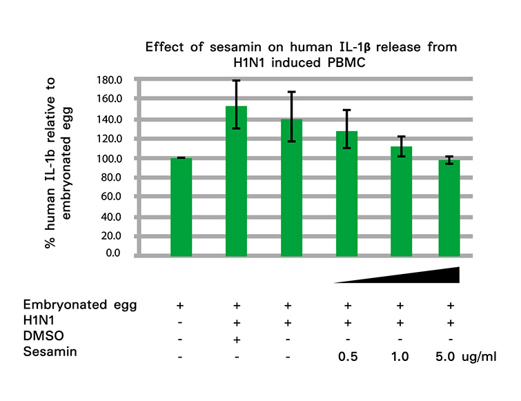 Effect-to-sesamin-on-human(755)